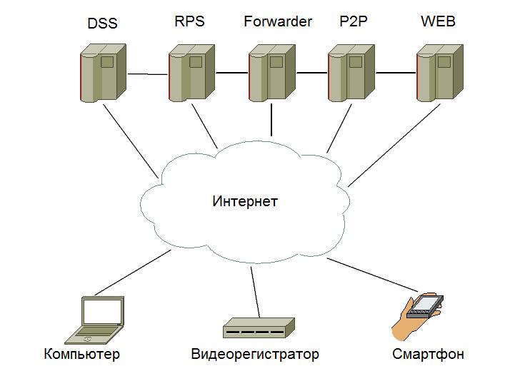 Поддержка облачной технологии dss