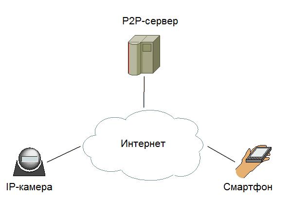 P2P сервер